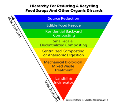 food waste hierarchy, ILSR
