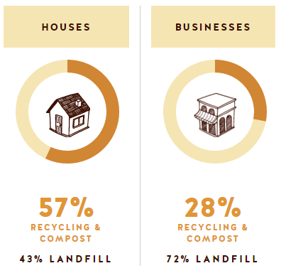 boulder recycling, residential vs commercial