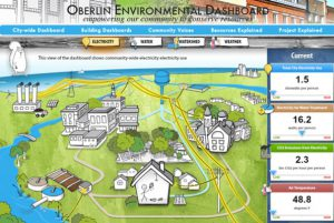 Oberlin is committed to a sustainable, prosperous community.